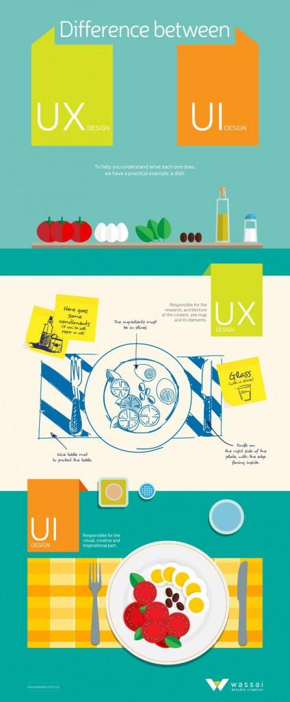 Infographie-expliquant-la-différence-entre-le-design-dinterface-et-dexpérience